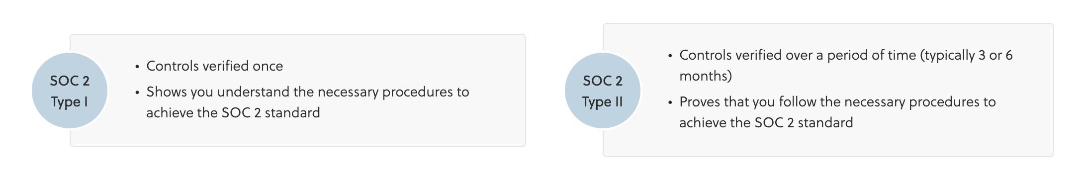 chart describing Type I and Type II