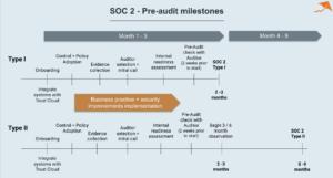chart describing SOC 2 pre-audit milestones
